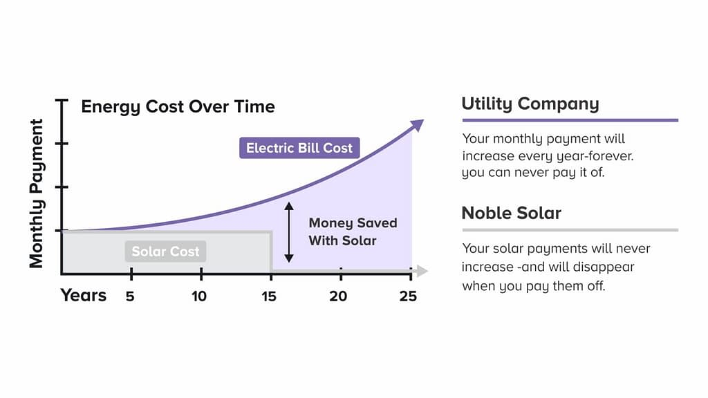 Solar Payments vs Utility Company Payments over 25 yr span