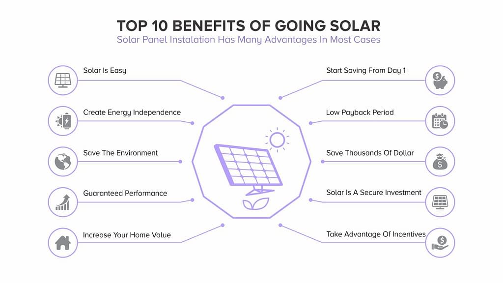 Diagram of the Top 10 Benefits of Going Solar