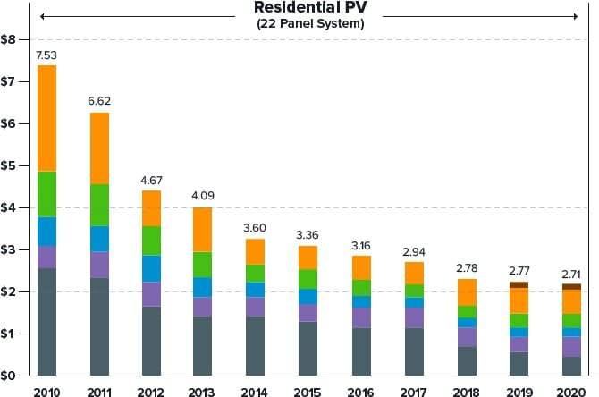 Residential PV (22 Panel System)