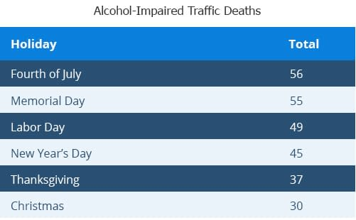 alcohol-impaired-traffic-deaths